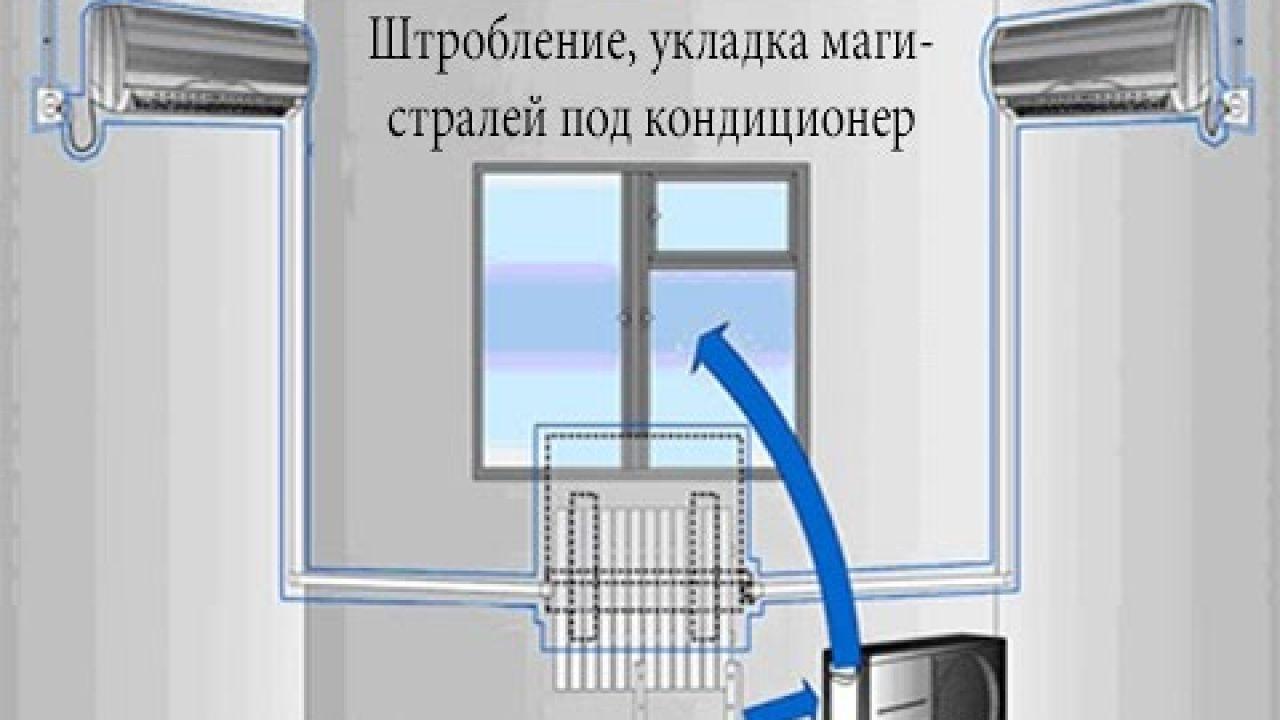 Штробление, укладка магистралей под кондиционер, без установки внутреннего блока