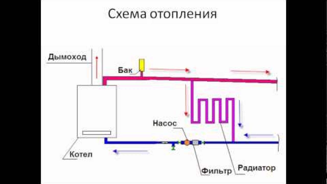 Как уменьшить потребления газа в доме